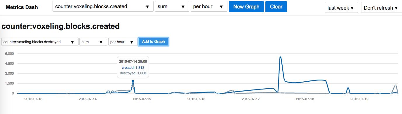 Block Graph